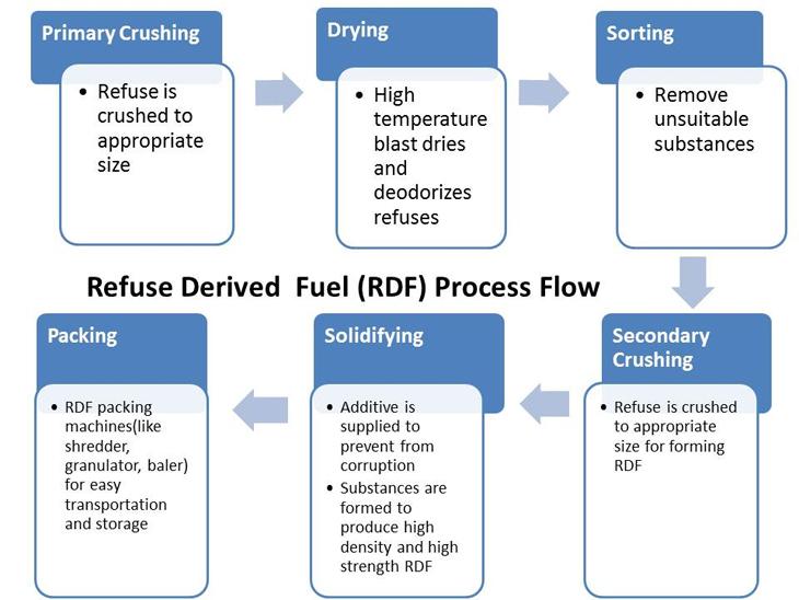 Refuse Derived Fuel Process Flow from Sinobaler
